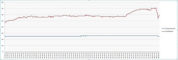 grafic temperatura umiditate